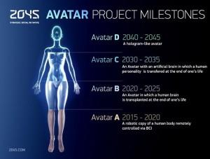 Courtesy the 2045 Initiative